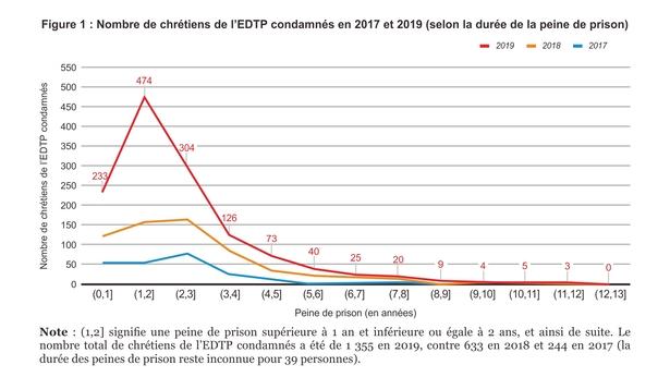 2017-2019 Nombre de chrétiens de l'EDTP condamnés Peine de prison (en années)