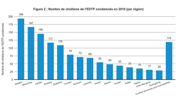 Nombre de chrétiens de l'EDTP condamnés